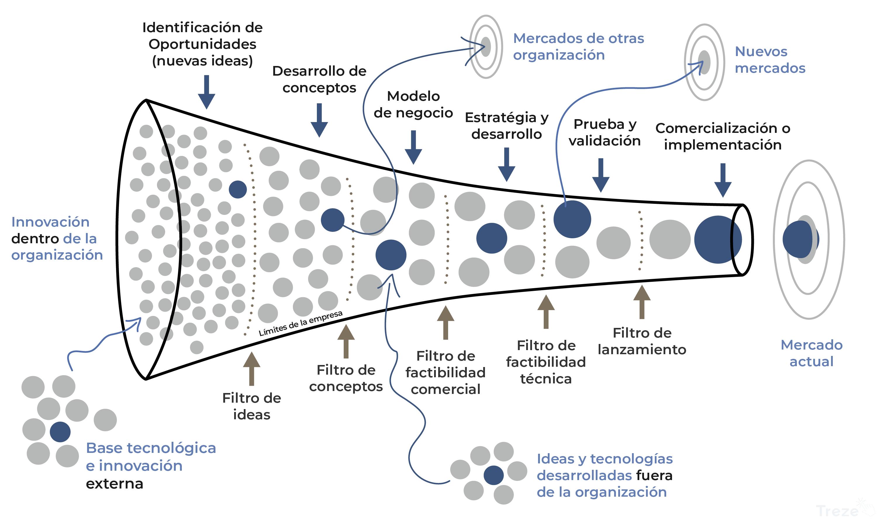 modelos-de-innovacion_abierta